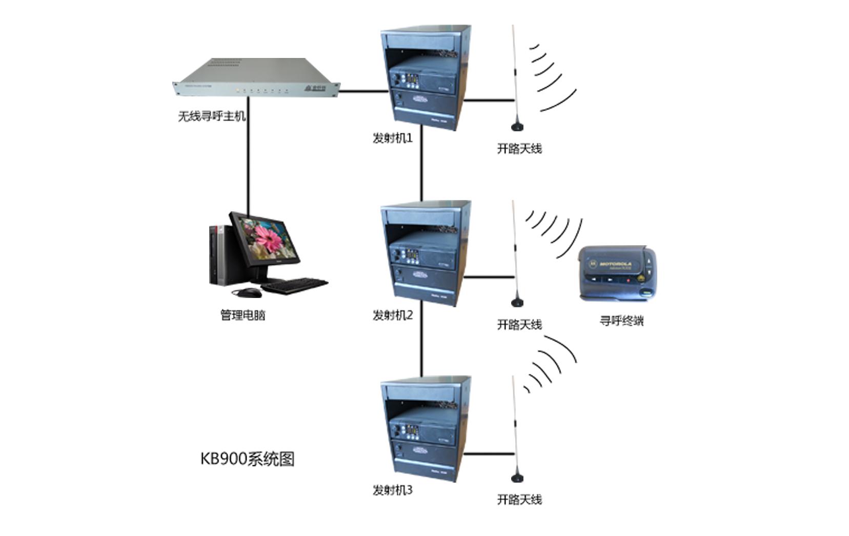 基本功能:同时具备呼叫功能及双向双工对讲功能;信息显示:有呼叫时,主机及走廊吊屏上显示呼叫床位号(2位),无呼叫时,显示当前时间(4位)。当有多只呼叫分机同时呼叫时,主机将显示当前通话的分机号码;如果不...